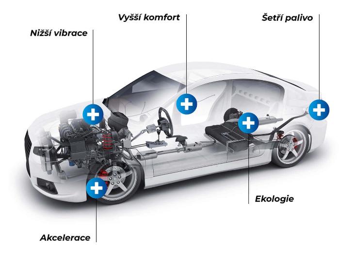 Vodíková jednotka H2I pro snížení provozních nákladů vozidla