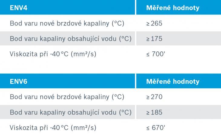 brzdová kapalina pro vysoké zatížení env4 a env6 havel servis s r o